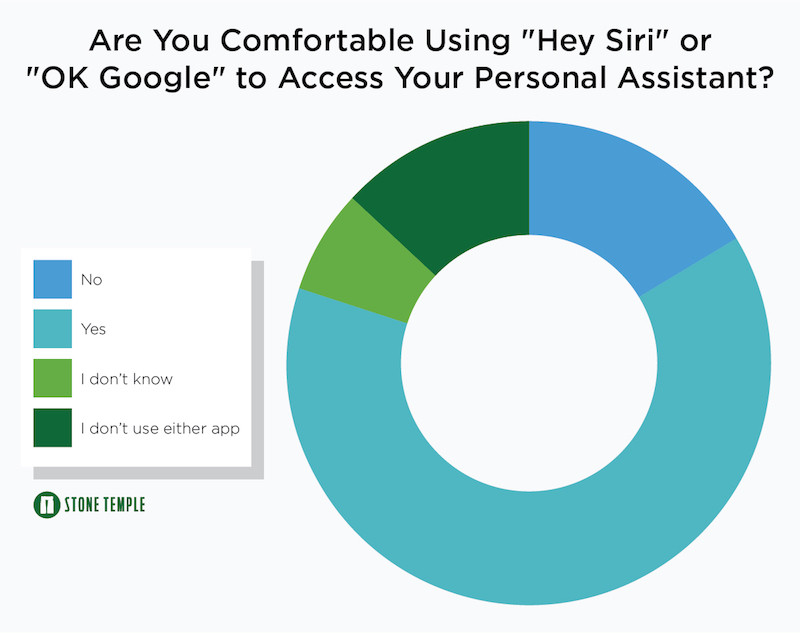 Are You Comfortable Accessing Siri or the Google App Via Voice?