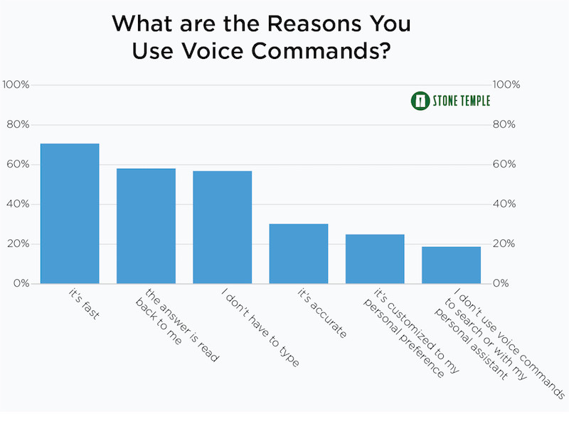 Why Do You Use Voice with Your Personal Assistant?