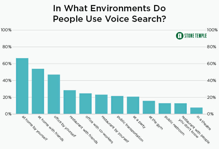 Where do people use voice commands?