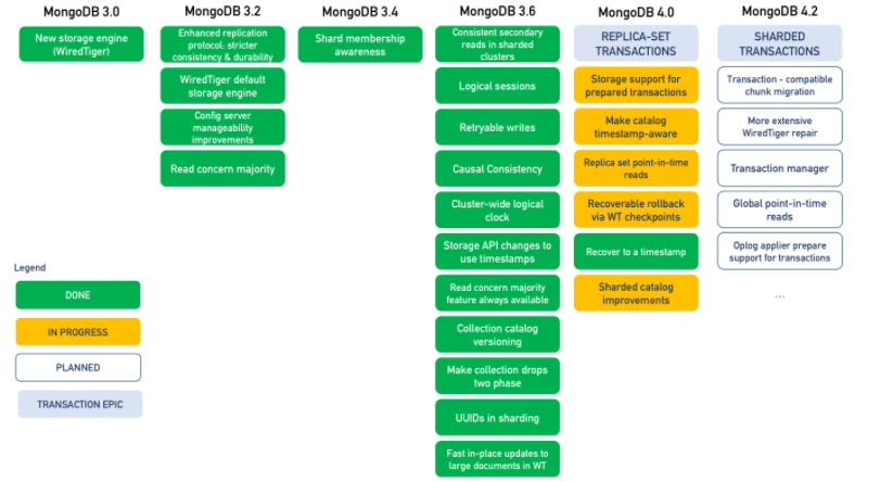 MongoDB 4.0 will Support Multiple Document Transactions
