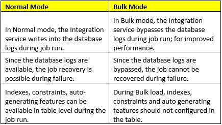 Managing Huge Data Loads Using Bulk Load in Informatica