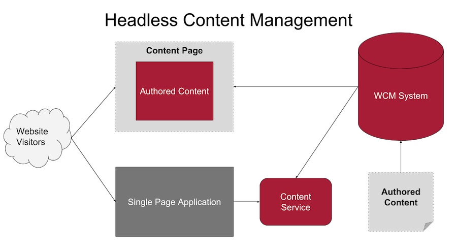 An example architectural diagram for Headless Content Management solution, showing the WCM acting as the content provider