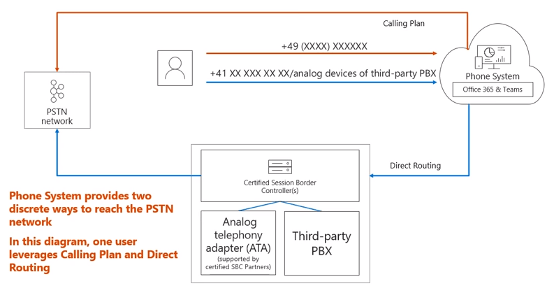 pstn call flow diagram 2002 pt cruiser headlight wiring microsoft teams direct routing overview eli shlomo blog when user makes a to country code based on the configuration in place will traverse data centers and out