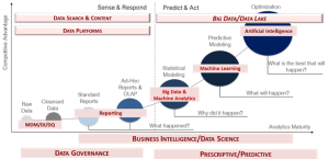 Data and Analytics Maturity Continuum