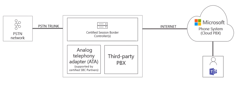 pstn call flow diagram honeywell motorized valve wiring direct routing for microsoft teams deep dive part 1 perficient blogs the possible situations where comes into play let s discuss types of paths that are taken from a user is using calling plan vs