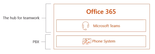 Direct Routing for Microsoft Teams Deep Dive: Part 1