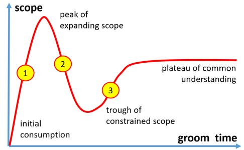 Hype Cycle Backlog Groom
