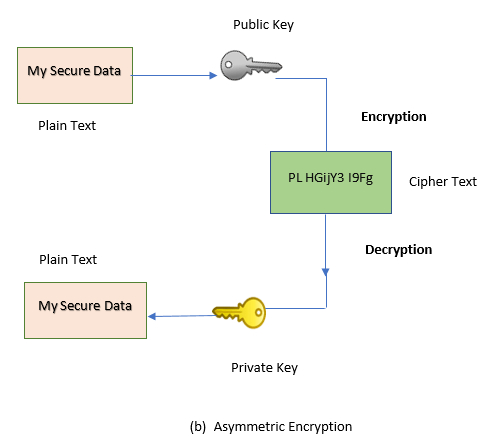 Asymmetric_encryption