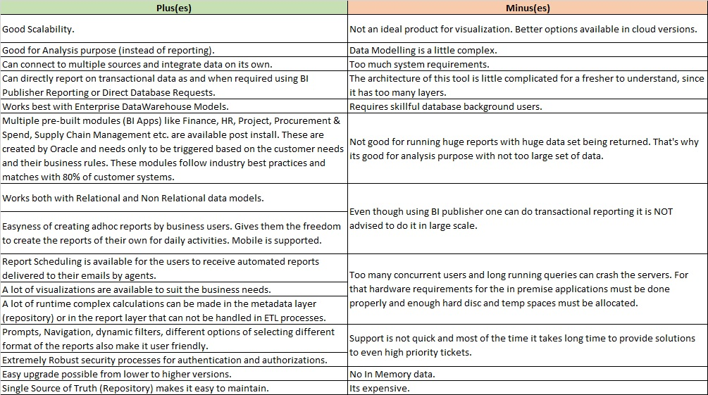 Oracle BI vs Tableau vs Microsoft BI - Perficient Blogs