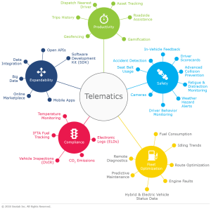 A Telematics graphic explaining the process
