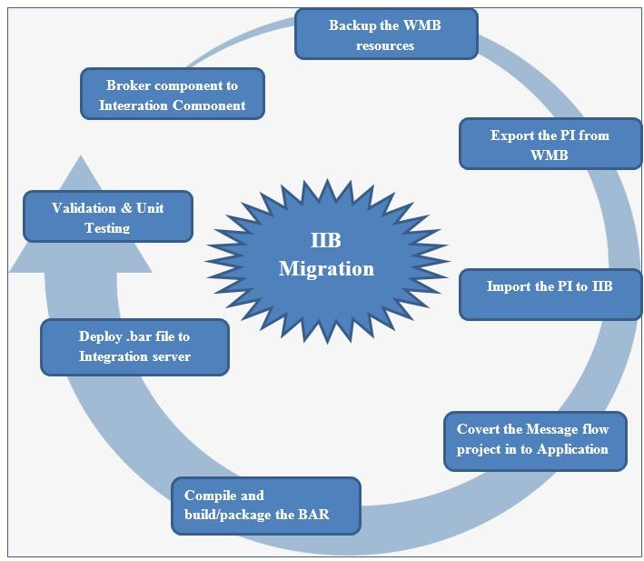 Migration from WebSphere Message Broker to IBM Integration Bus