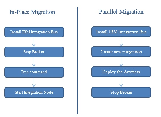 Migration from WebSphere Message Broker to IBM Integration