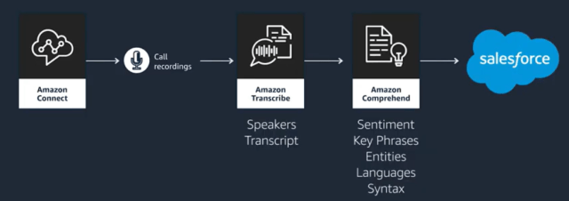 Amazon-Connect-Transcribe