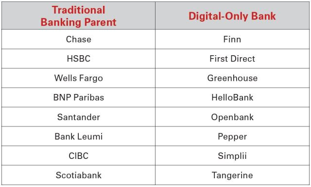 Digital-Only Banking and Parents