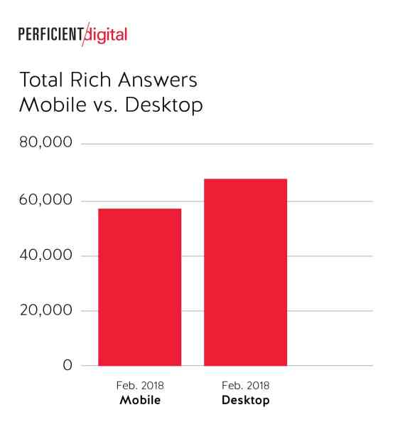 Total Rich Answers in Google Search on Desktop was Noticeably Higher than Mobile in 2018 Study