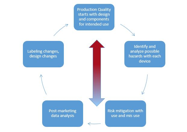 Pharmacovigilance Analytics