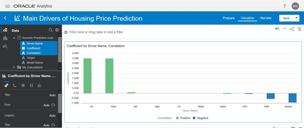 Main Drivers Of Housing Price Prediction