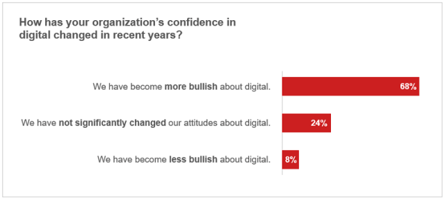 How organizations' confidence in digital has evolved