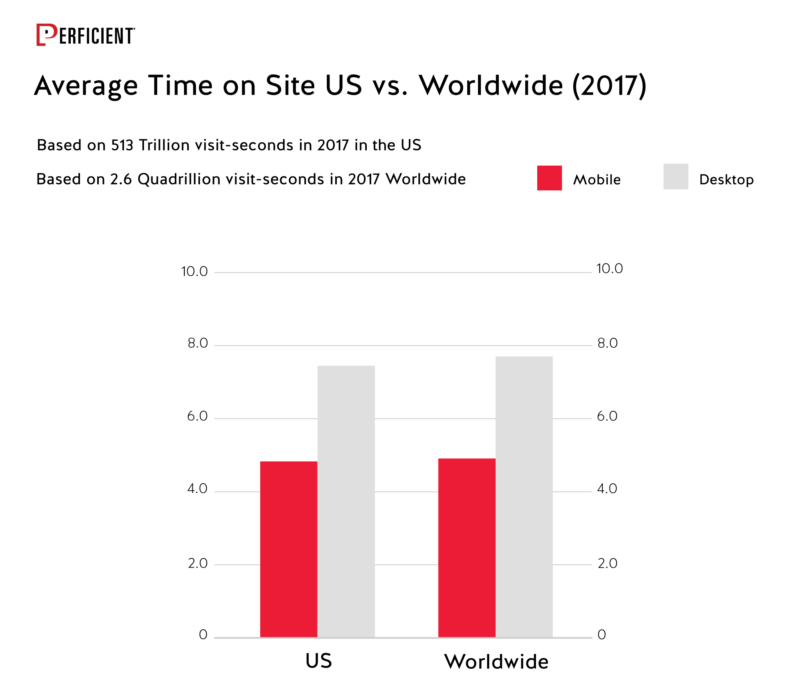 Average Time On Site Us Vs Worldwide In 2017