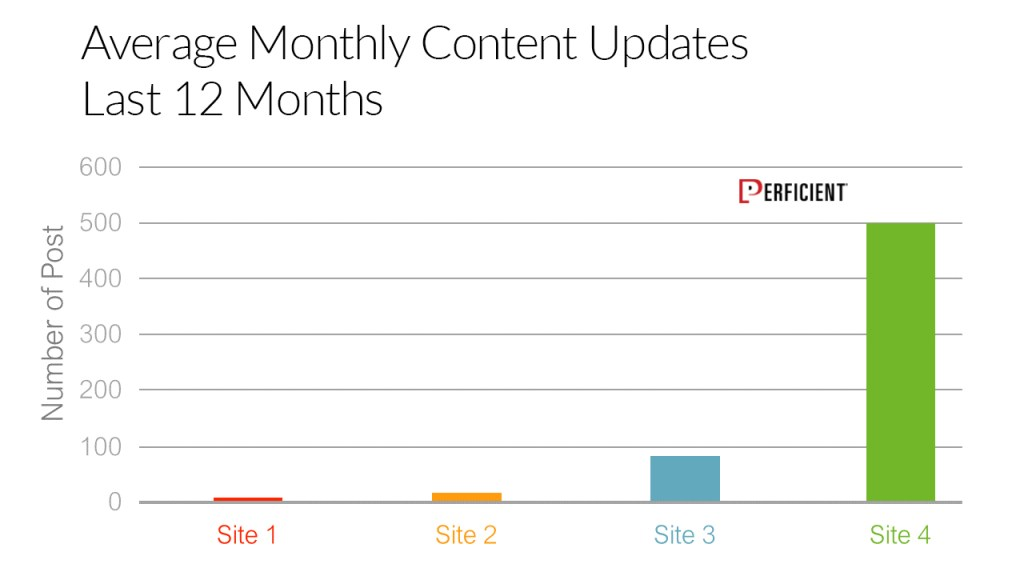 Chart shows the number of content updates in a year for four companies in the same industr