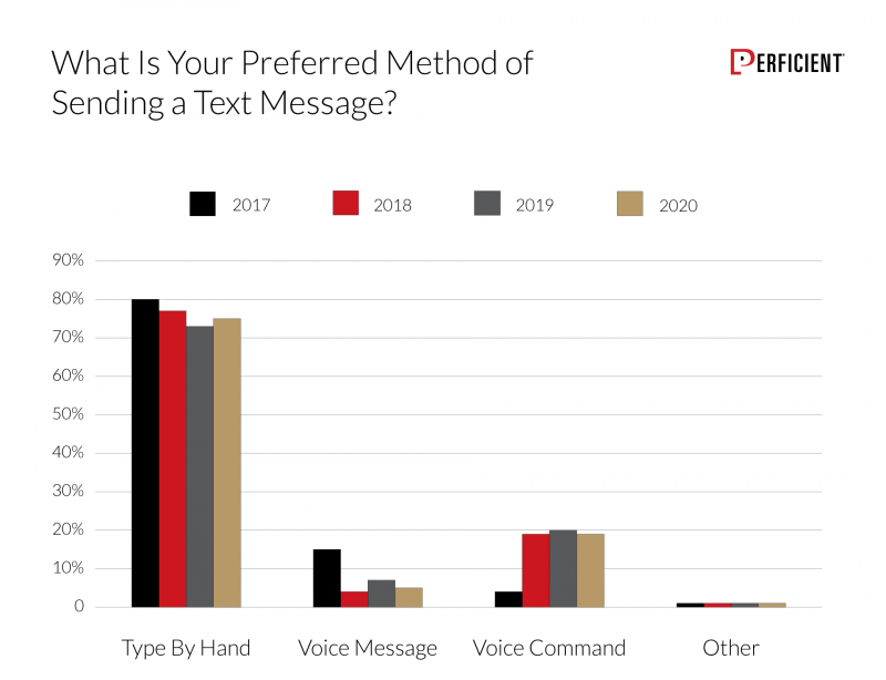 Chart shows user preferred method of sending a text message