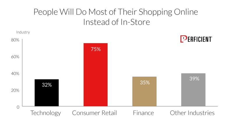 People Will Do Most Of Their Shopping Online Instead Of In Store Shown by Industry