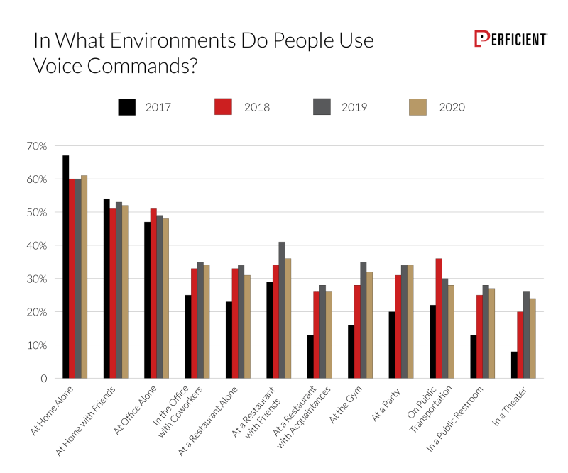 Chart shows how likely people would use voice commands in different environments in comparison from 2017-2020