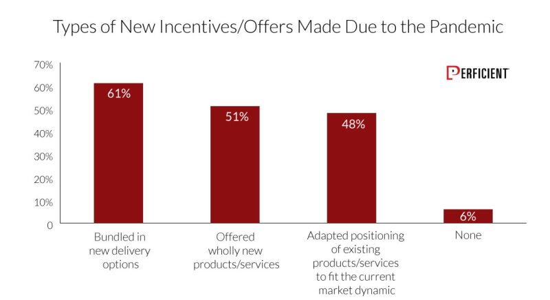 Types Of New Incentives Or Offers Made In Responses To The Pandemic