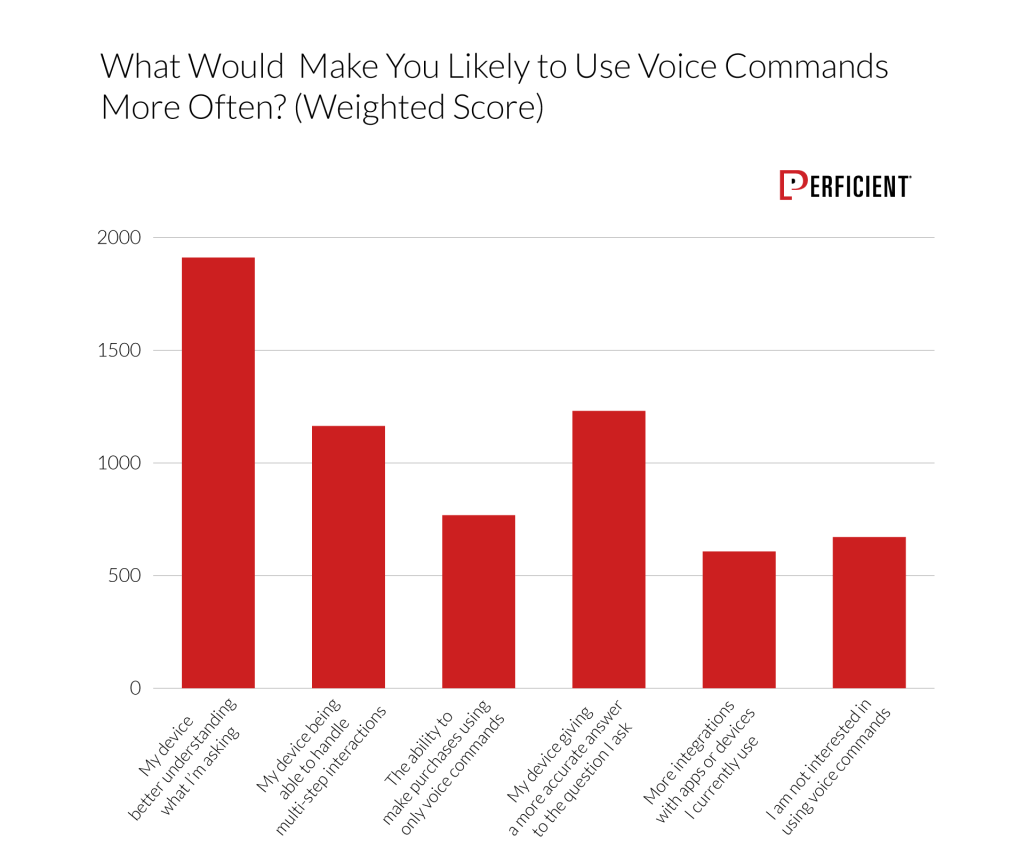 Chart shows what factor would make users likely to use voice commands more