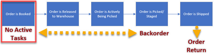 Order Revision at Order Booking