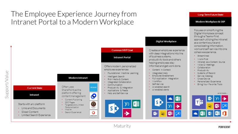 Employee Experience Journey