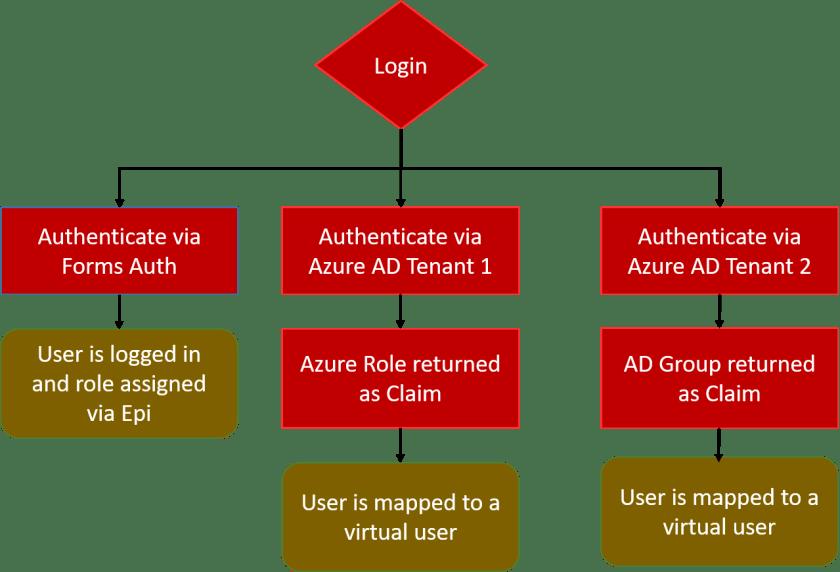 Episerver Multiple Azure AD Auth