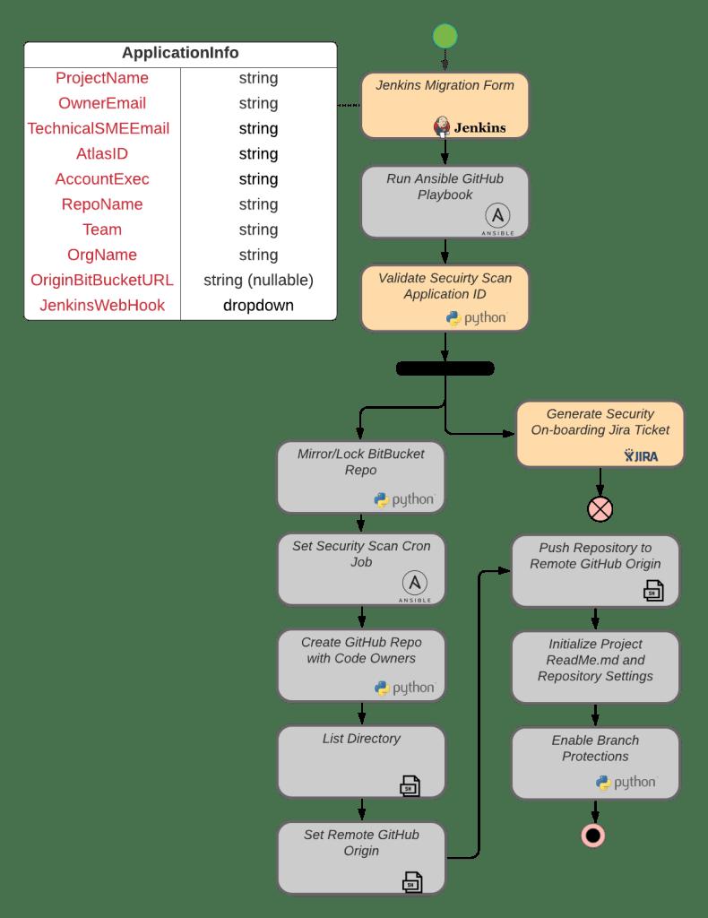 Github Migration Automation Map (3)