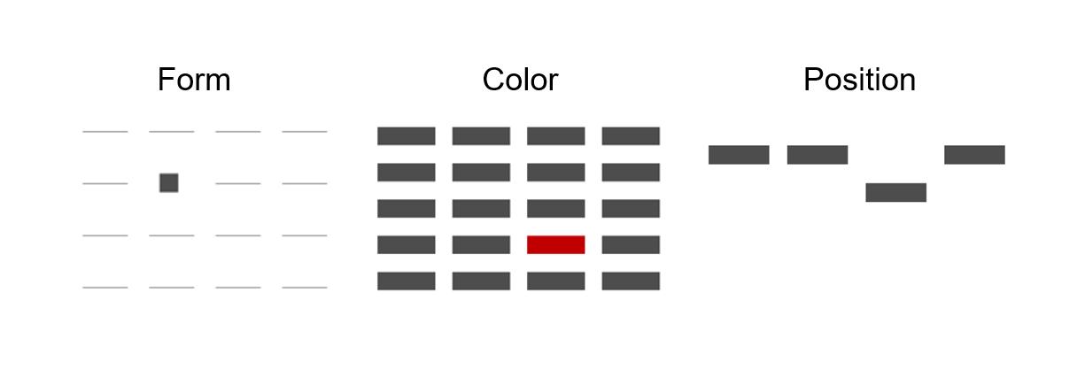 Differentiating Data in Three Ways