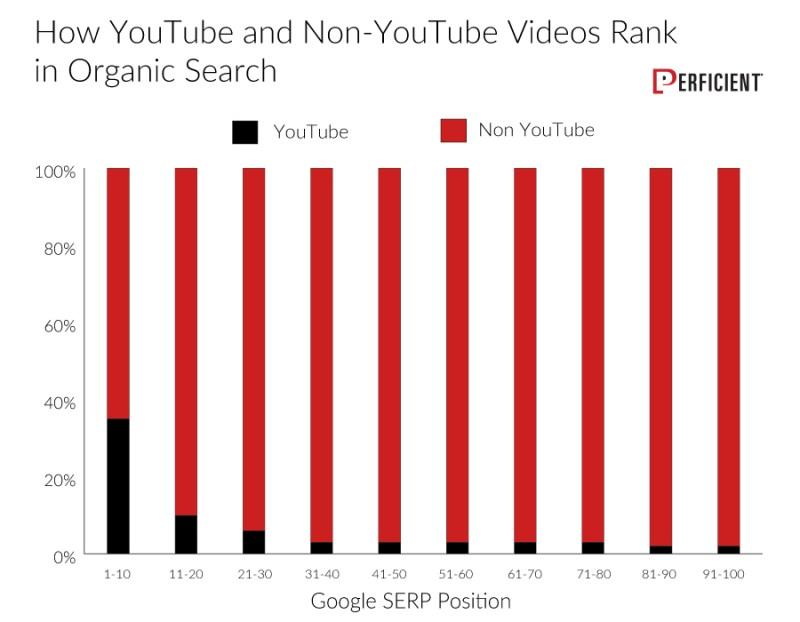 Non-YouTube videos tend to rank more in organic SERPs than YouTube videos.