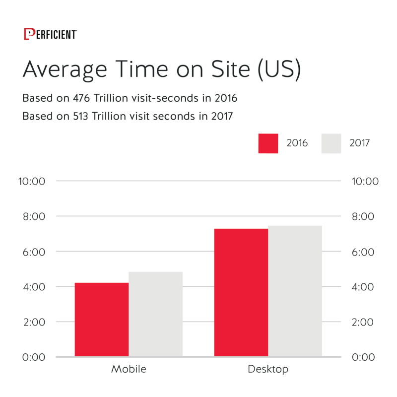 Mobile Vs Desktop Average Time On Site in 2016 and 2017