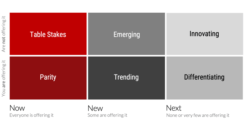Now New Next Framework
