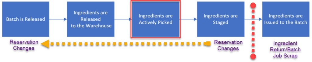 Opm Material Phases Ingredient Picking