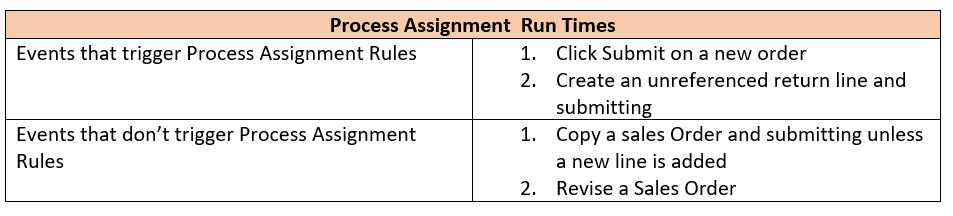 Process Assignment Run Times