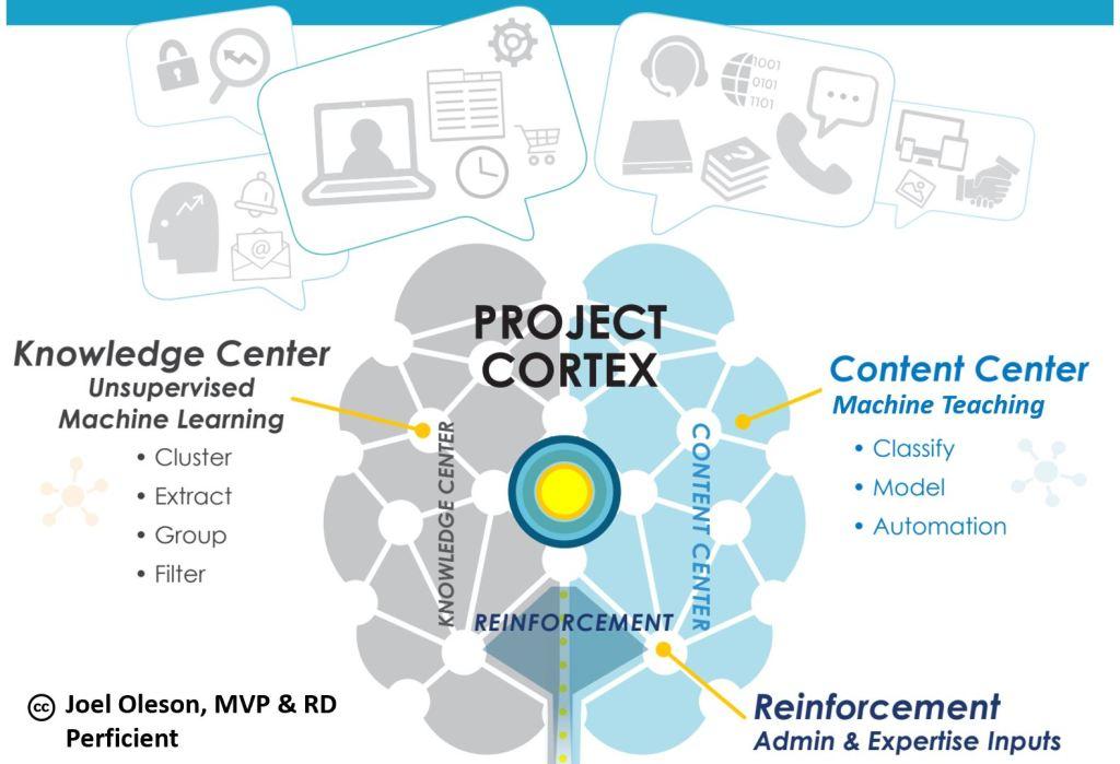 Project Cortex Brain