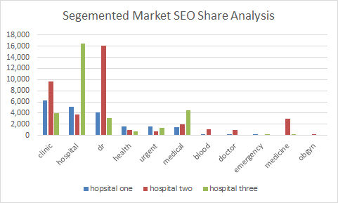Segmented Market Seo Share Analysis