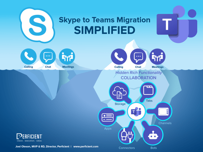 Skype To Teams Simplified