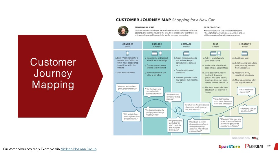 An example of customer journey mapping