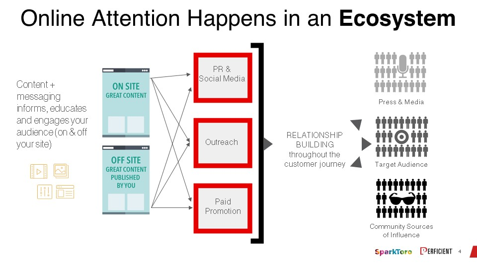 Get Online Attention from Your Audience in Their Ecosystem