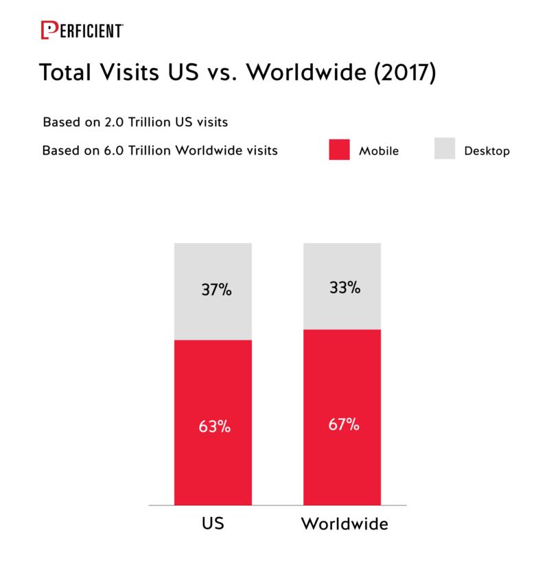 Total Visits Us Vs Worldwide In 2017
