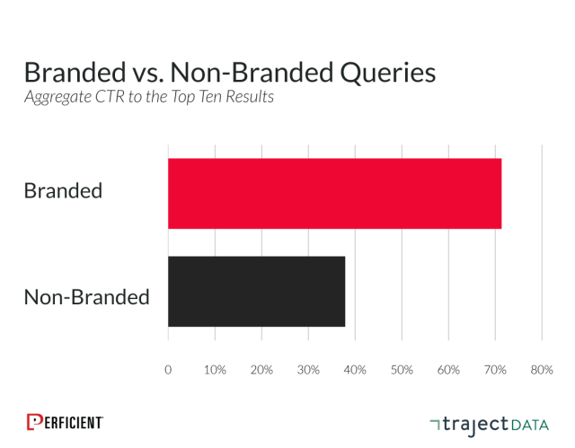 Aggregate Ctr Brand Vs Non Brand Updated