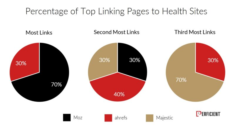 Chart Shows Percentage of Top Linking Pages To Health Sites