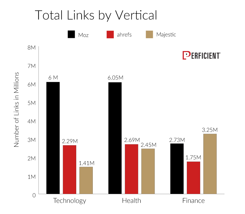 Chart Shows Total Links from All Vendors By Vertical