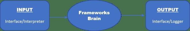 scriptless test automation framework