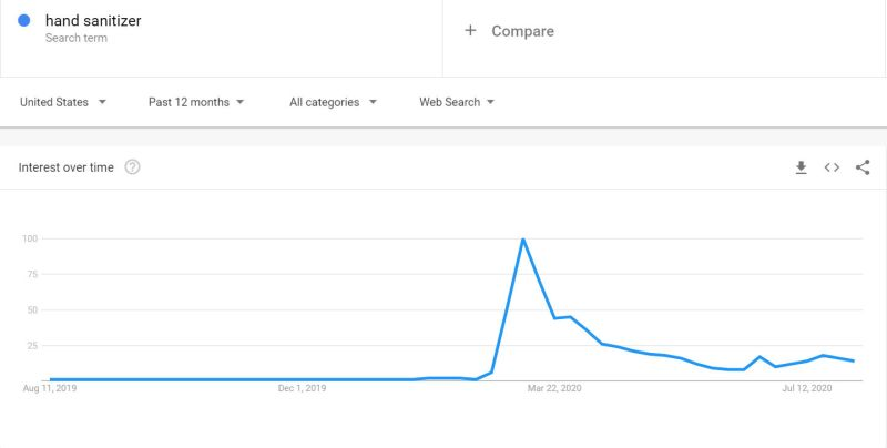 Google Trends Hand Sanitizer